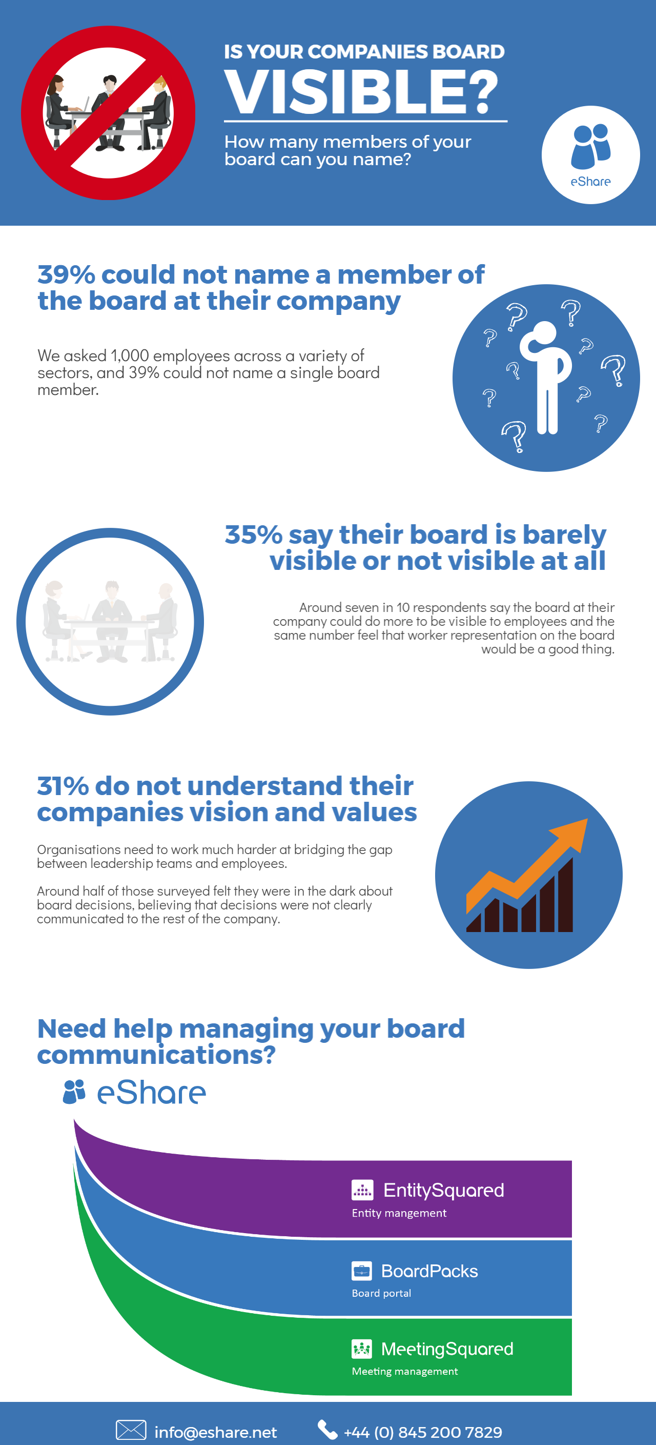 Board Visibility Study Infographic